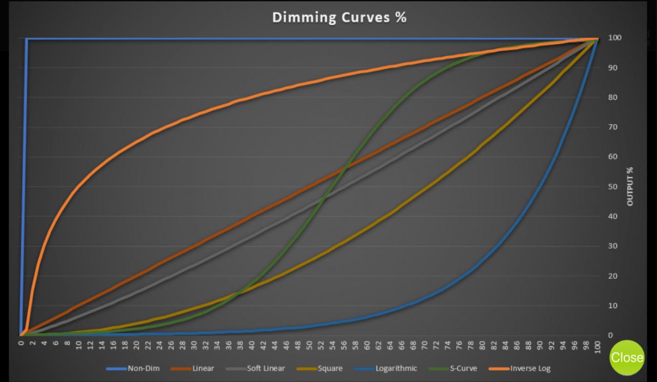 Dimming Curves | ShowRunner | Crestron Programming