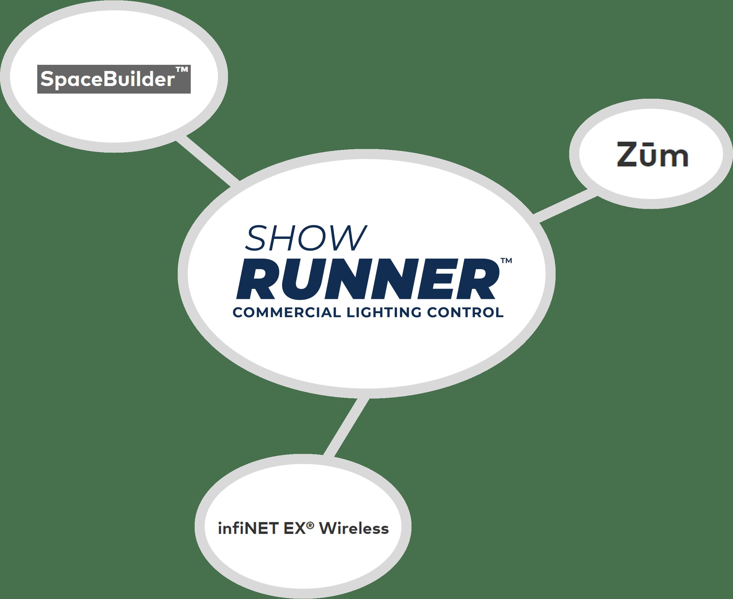 ShowRunner   Empowering Crestron Zum, SpaceBuilder, infiNET